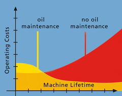 Added value of oil filling status and maintenance of oil filling